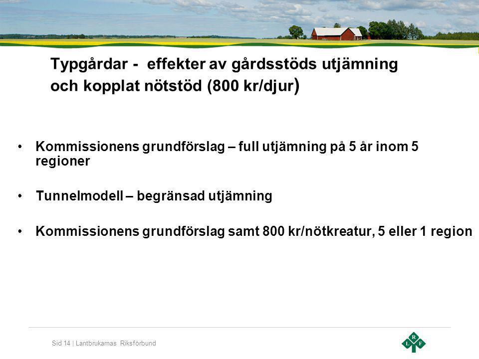 Typgårdar - effekter av gårdsstöds utjämning och kopplat nötstöd (800 kr/djur)