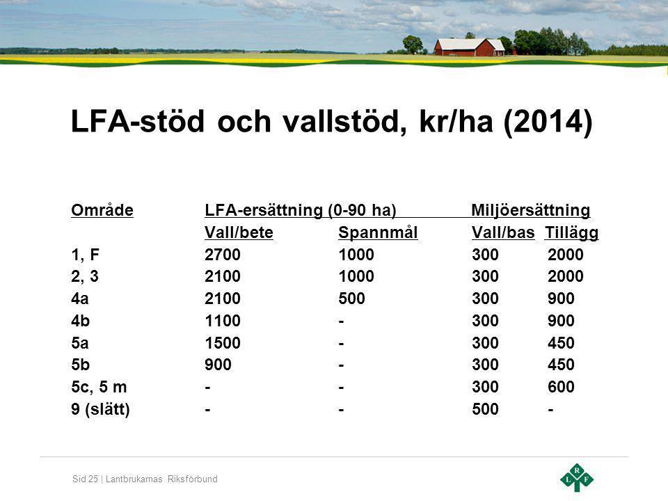 LFA-stöd och vallstöd, kr/ha (2014)