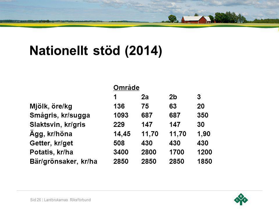 Nationellt stöd (2014) Område 1 2a 2b 3 Mjölk, öre/kg 136 75 63 20