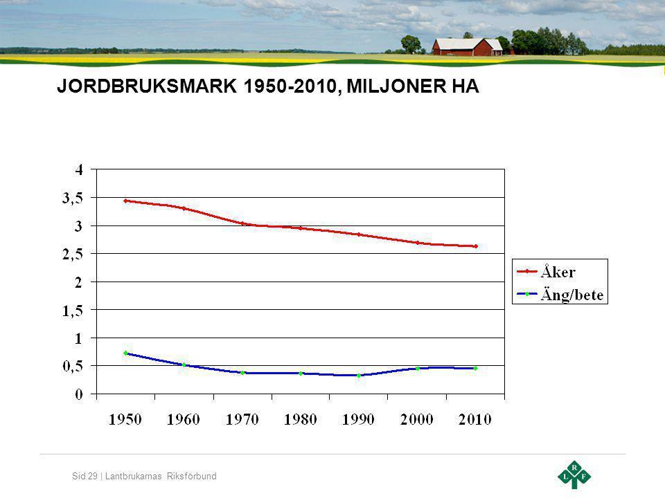 JORDBRUKSMARK 1950-2010, MILJONER HA