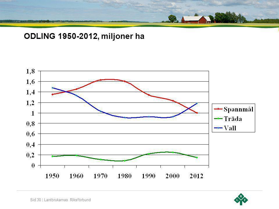 ODLING 1950-2012, miljoner ha