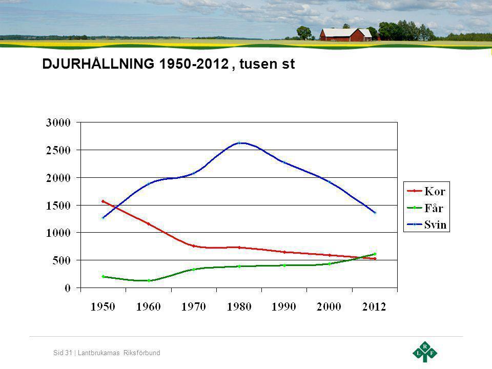 DJURHÅLLNING 1950-2012 , tusen st