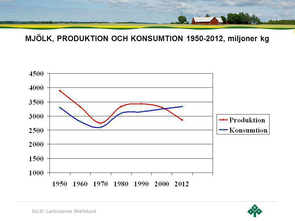 MJÖLK, PRODUKTION OCH KONSUMTION 1950-2012, miljoner kg
