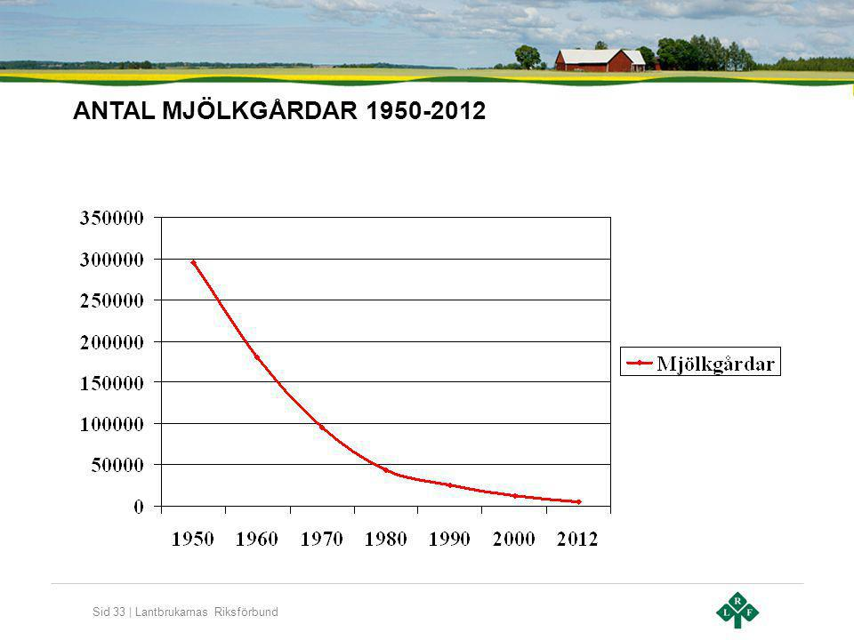 ANTAL MJÖLKGÅRDAR 1950-2012