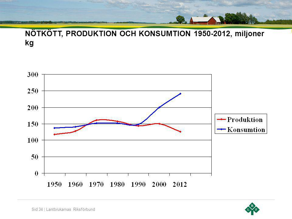 NÖTKÖTT, PRODUKTION OCH KONSUMTION 1950-2012, miljoner kg
