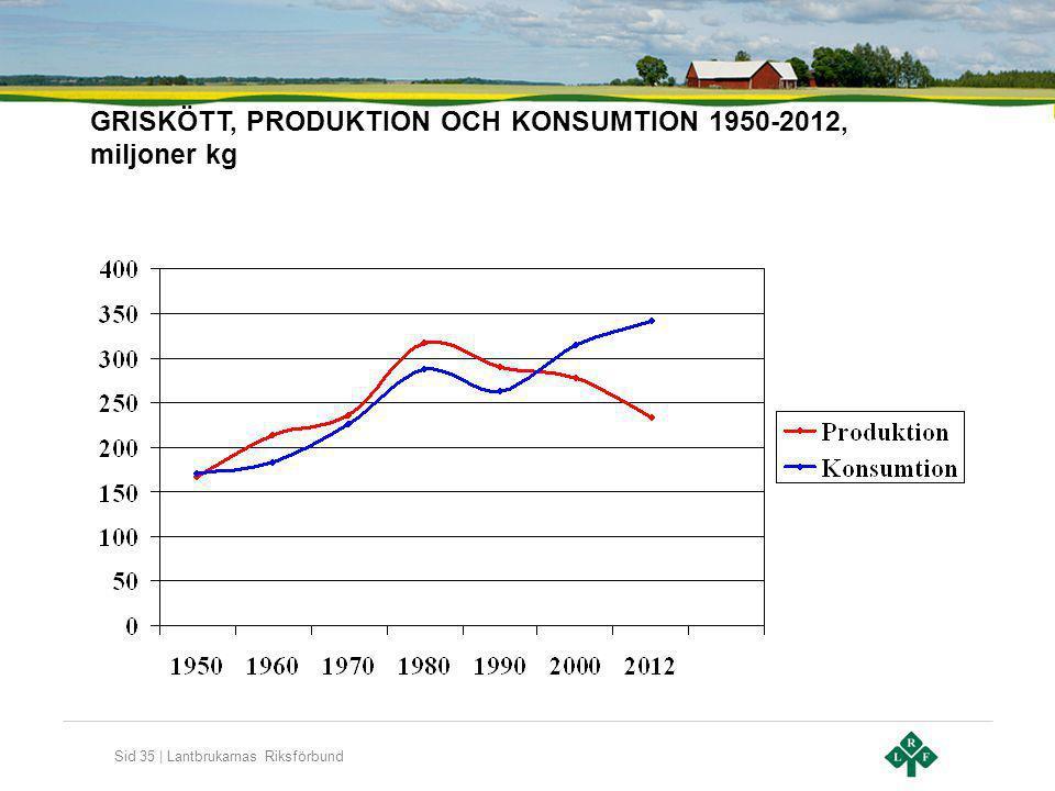 GRISKÖTT, PRODUKTION OCH KONSUMTION 1950-2012, miljoner kg