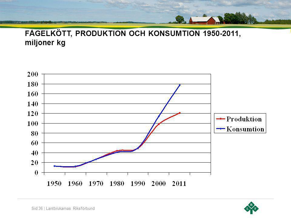 FÅGELKÖTT, PRODUKTION OCH KONSUMTION 1950-2011, miljoner kg