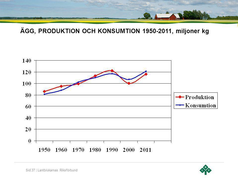 ÄGG, PRODUKTION OCH KONSUMTION 1950-2011, miljoner kg