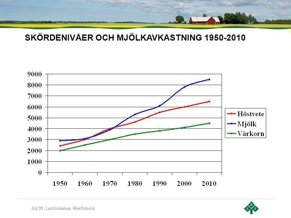 SKÖRDENIVÅER OCH MJÖLKAVKASTNING 1950-2010