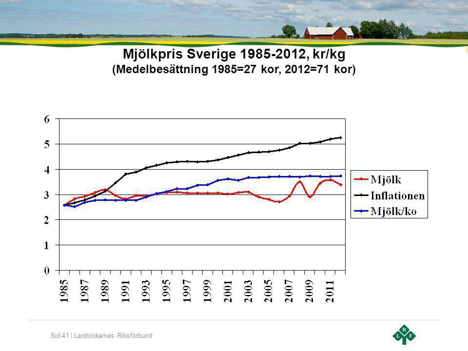 Mjölkpris Sverige 1985-2012, kr/kg