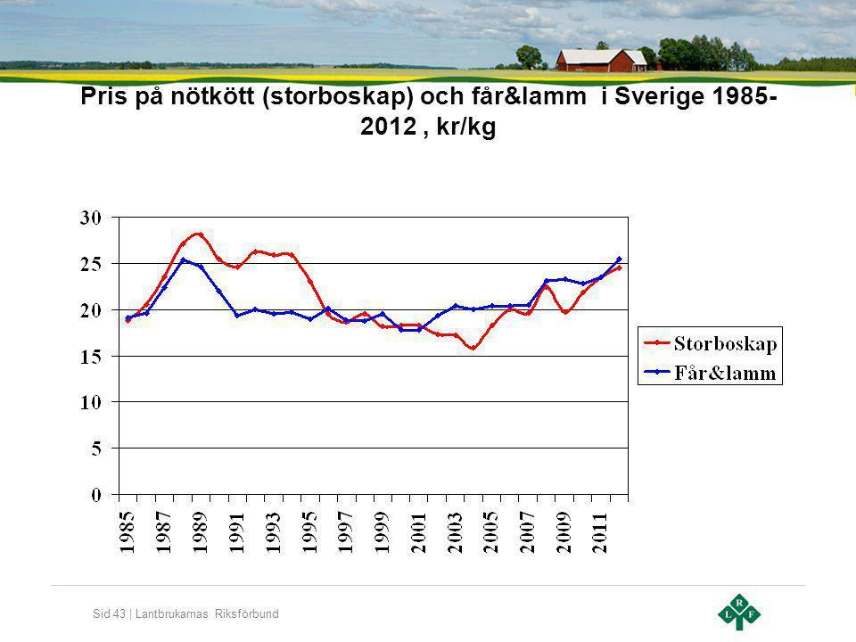 Pris på nötkött (storboskap) och får&lamm i Sverige 1985-2012 , kr/kg