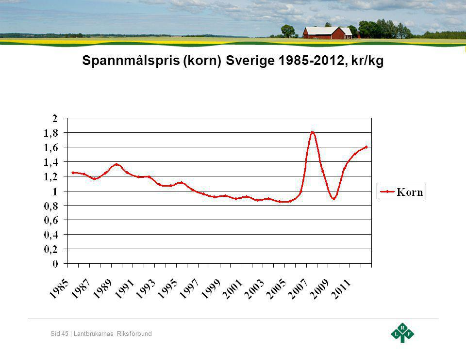 Spannmålspris (korn) Sverige 1985-2012, kr/kg
