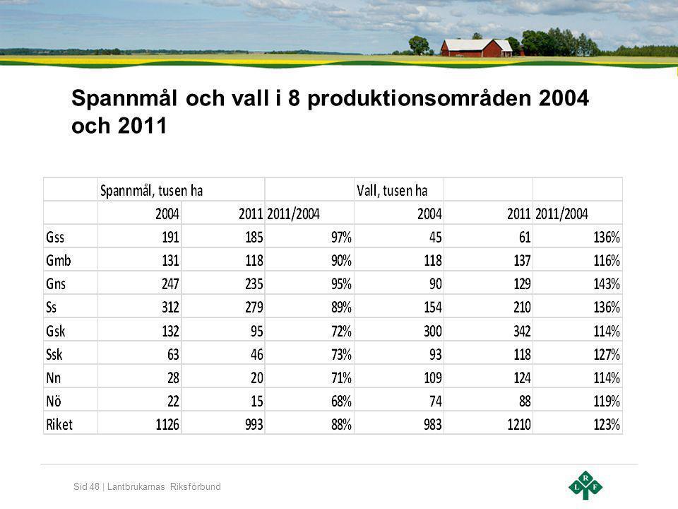 Spannmål och vall i 8 produktionsområden 2004 och 2011