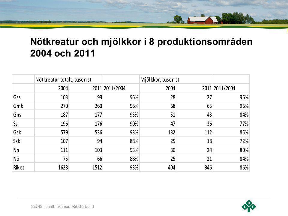 Nötkreatur och mjölkkor i 8 produktionsområden 2004 och 2011