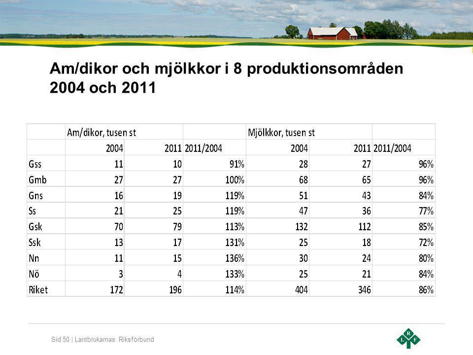 Am/dikor och mjölkkor i 8 produktionsområden 2004 och 2011