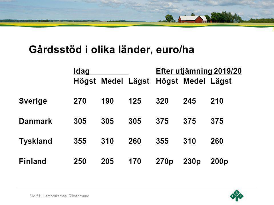 Gårdsstöd i olika länder, euro/ha