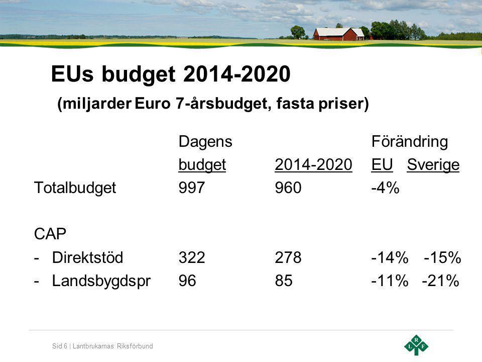 EUs budget 2014-2020 (miljarder Euro 7-årsbudget, fasta priser)