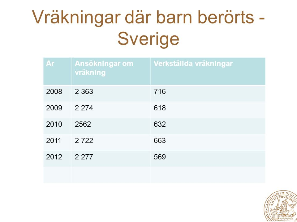Vräkningar där barn berörts - Sverige