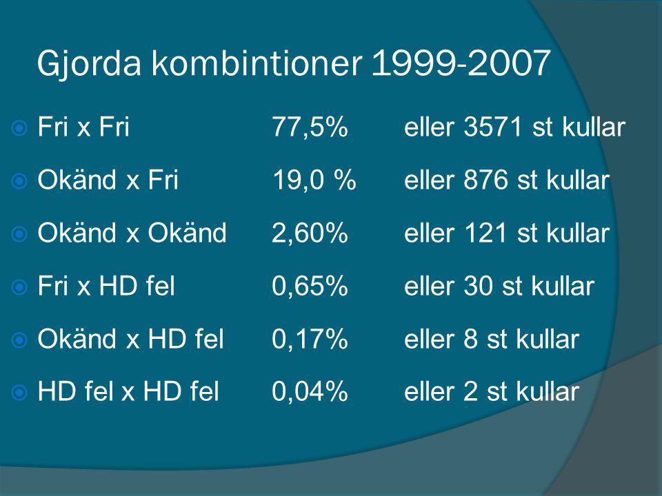 Gjorda kombintioner 1999-2007 Fri x Fri 77,5% eller 3571 st kullar