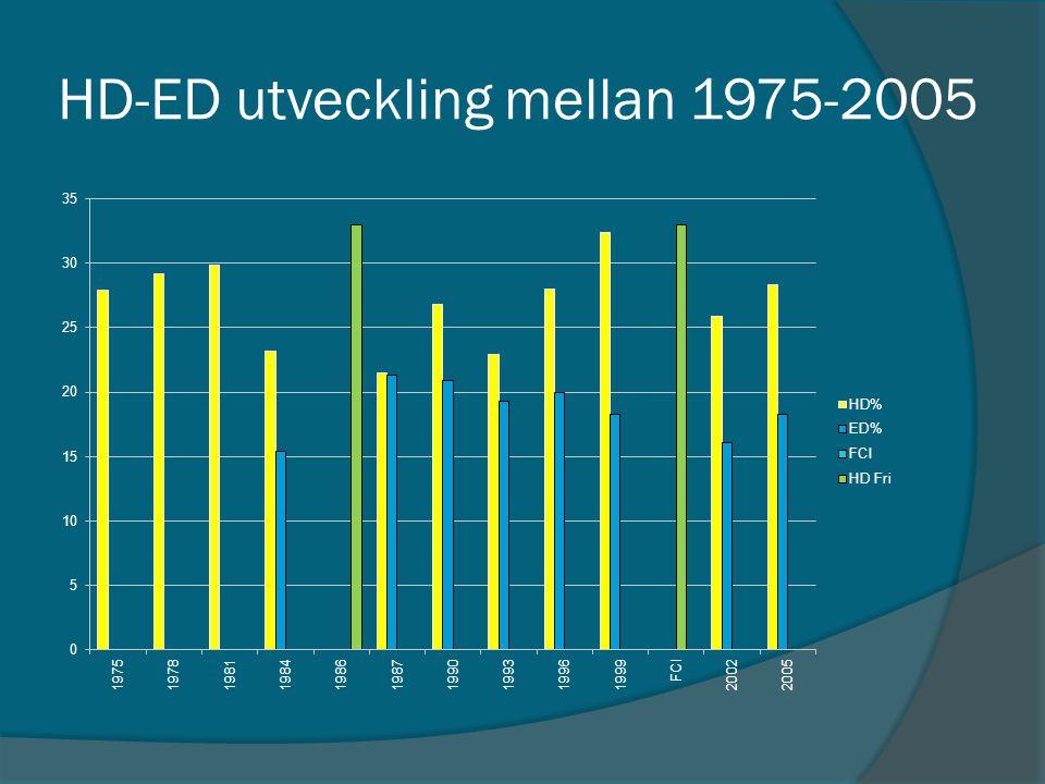 HD-ED utveckling mellan 1975-2005