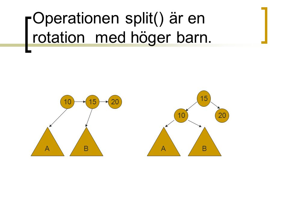 Operationen split() är en rotation med höger barn.