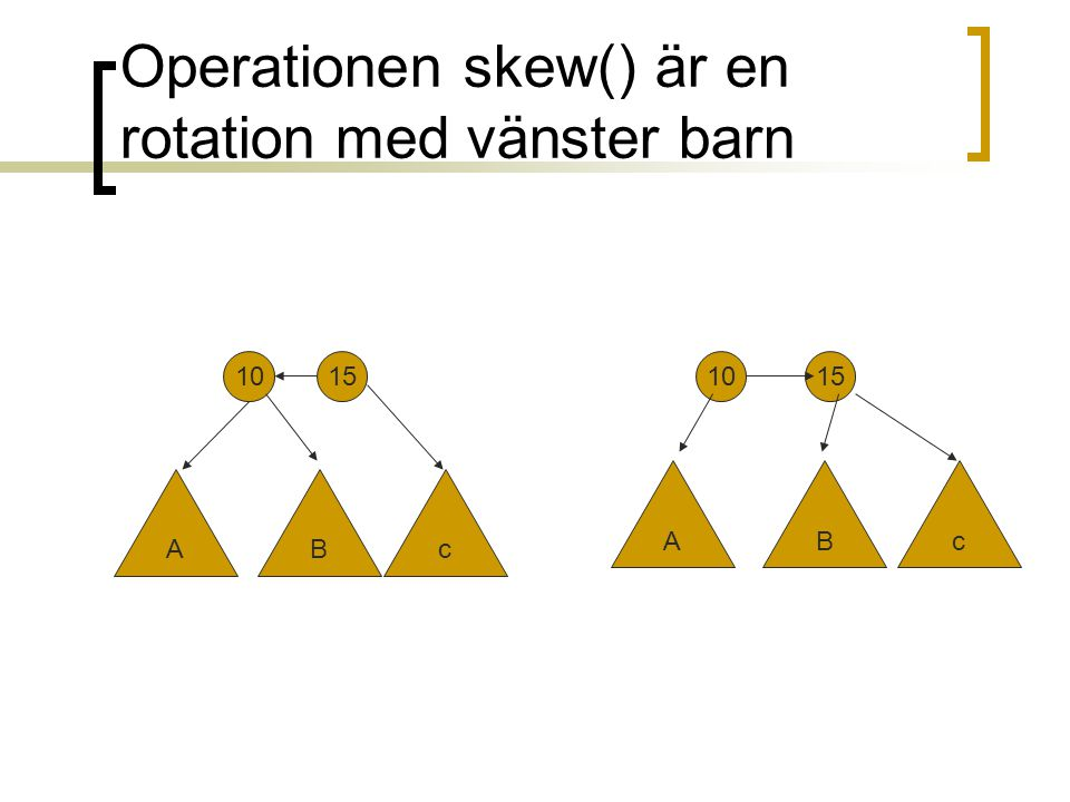 Operationen skew() är en rotation med vänster barn
