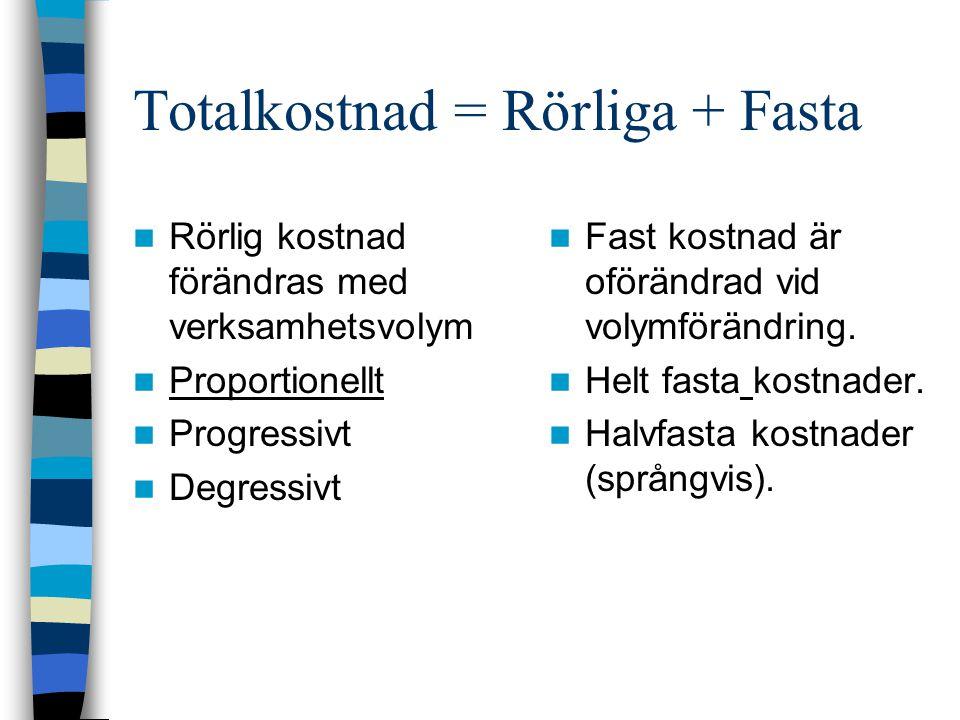 Totalkostnad = Rörliga + Fasta