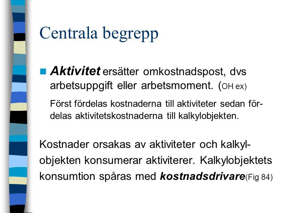 Centrala begrepp Aktivitet ersätter omkostnadspost, dvs arbetsuppgift eller arbetsmoment. (OH ex)