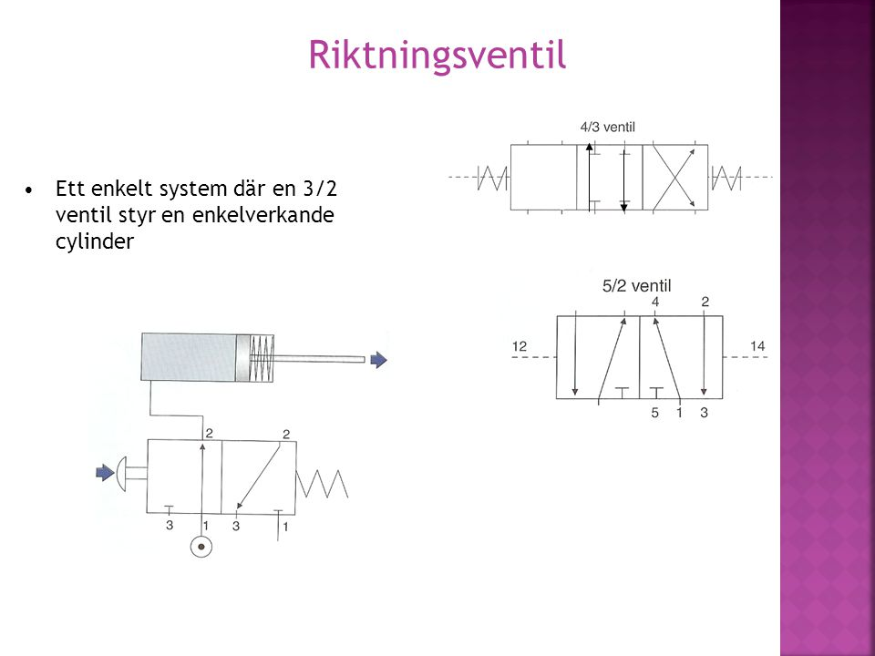 Riktningsventil Ett enkelt system där en 3/2 ventil styr en enkelverkande cylinder