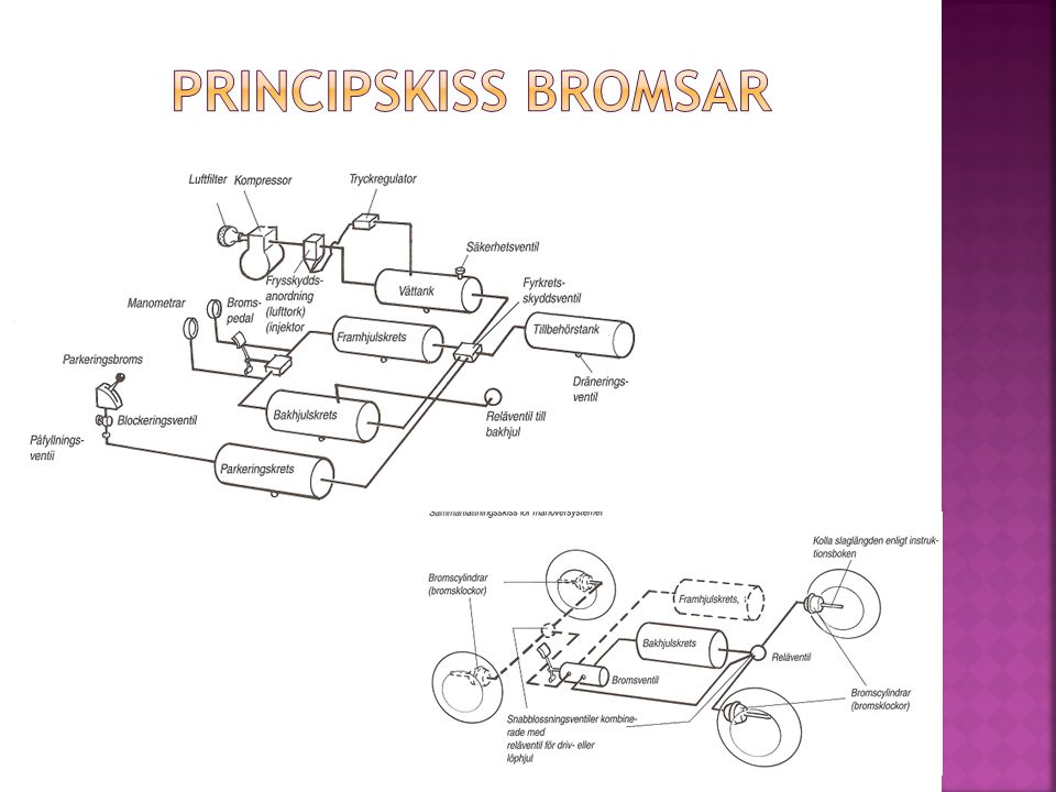 Principskiss bromsar