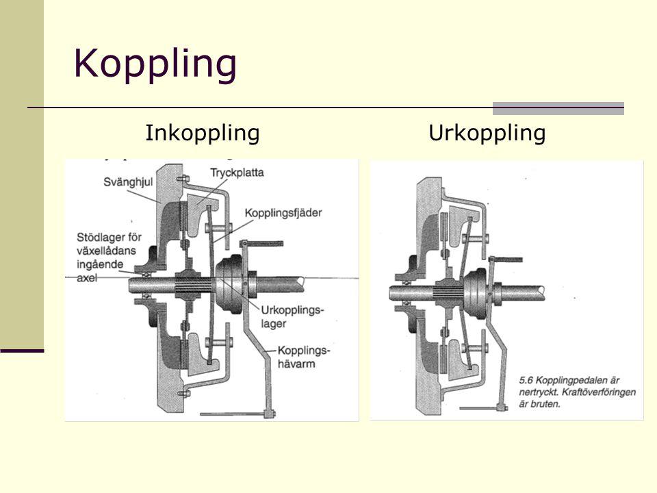 Koppling Inkoppling Urkoppling