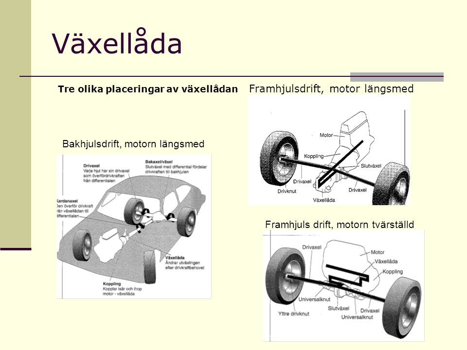 Växellåda Bakhjulsdrift, motorn längsmed