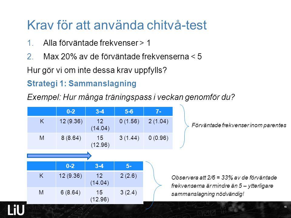 Krav för att använda chitvå-test