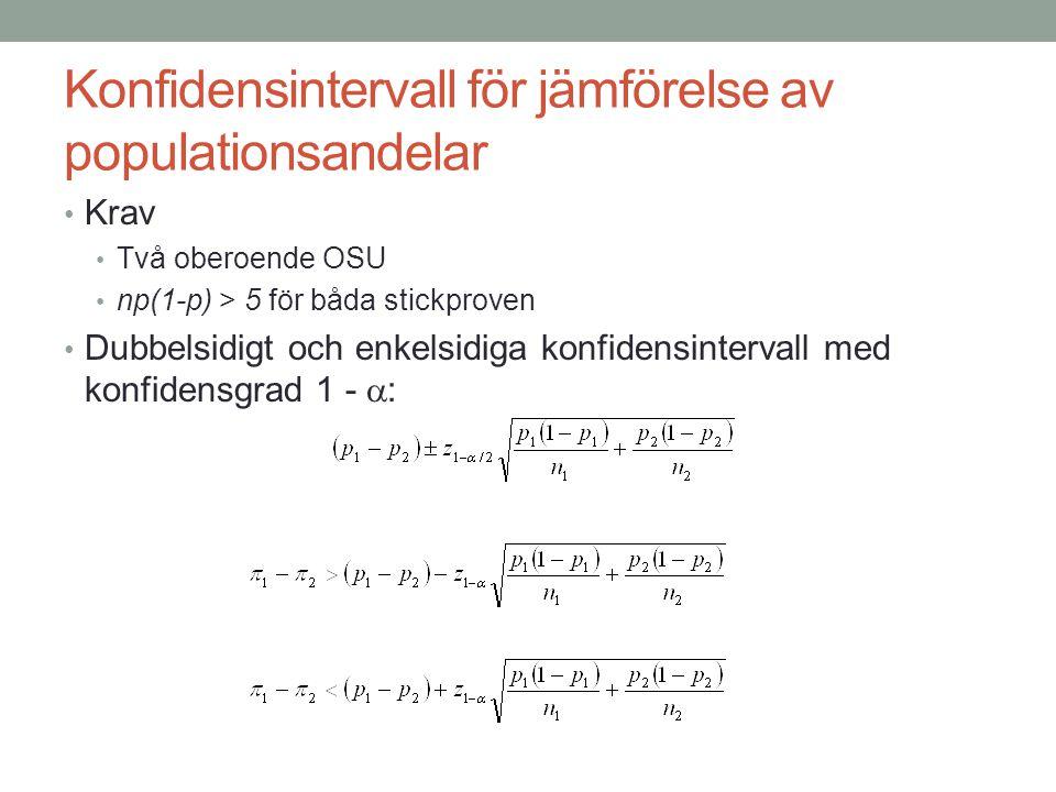 Konfidensintervall för jämförelse av populationsandelar