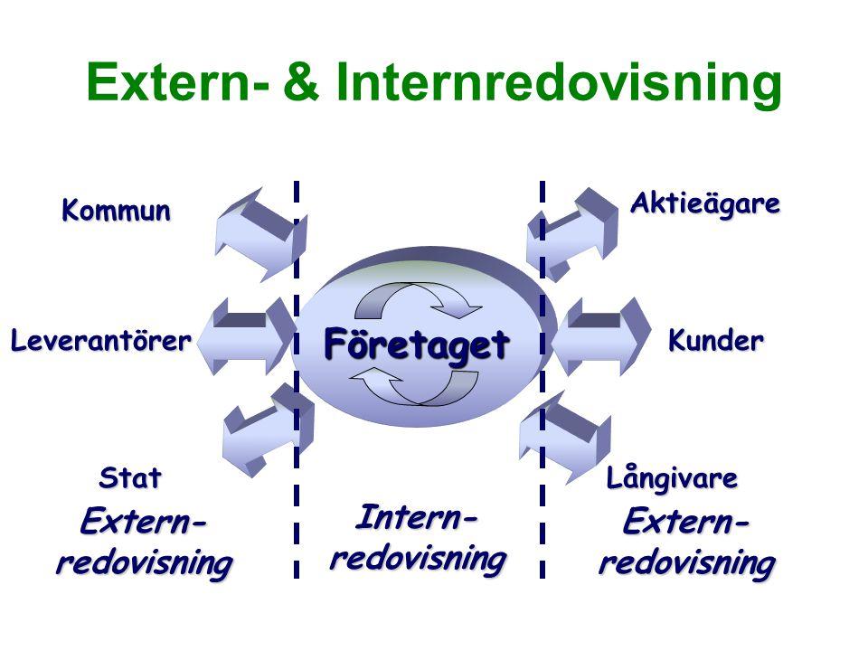 Extern- & Internredovisning