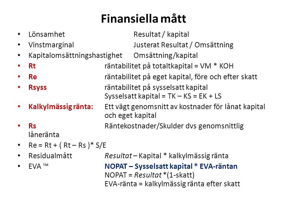 Finansiella mått Lönsamhet Resultat / kapital