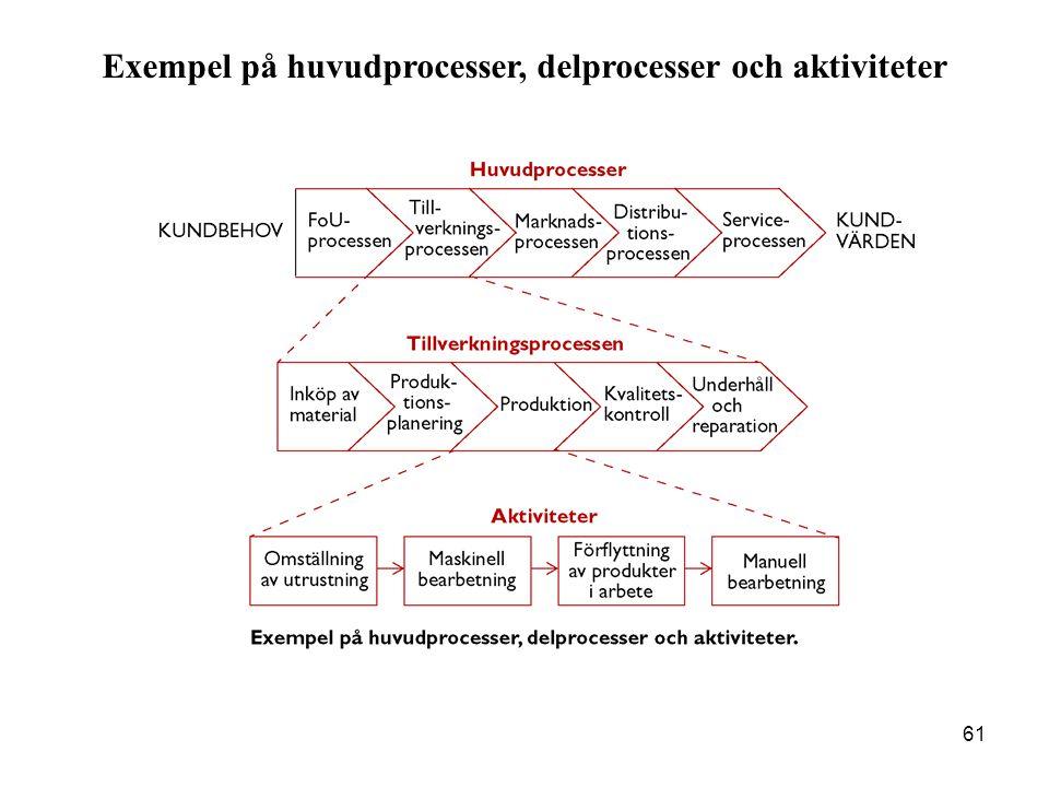 Exempel på huvudprocesser, delprocesser och aktiviteter