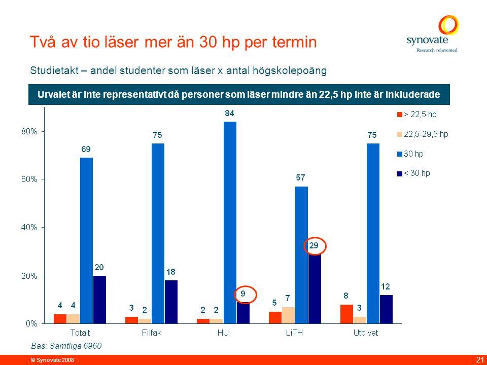 Tre av 10 studenter jobbar extra under terminstid Oftast 1-10 tim per vecka