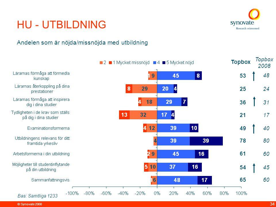 LiTH - UTBILDNING Andelen som är nöjda/missnöjda med utbildning