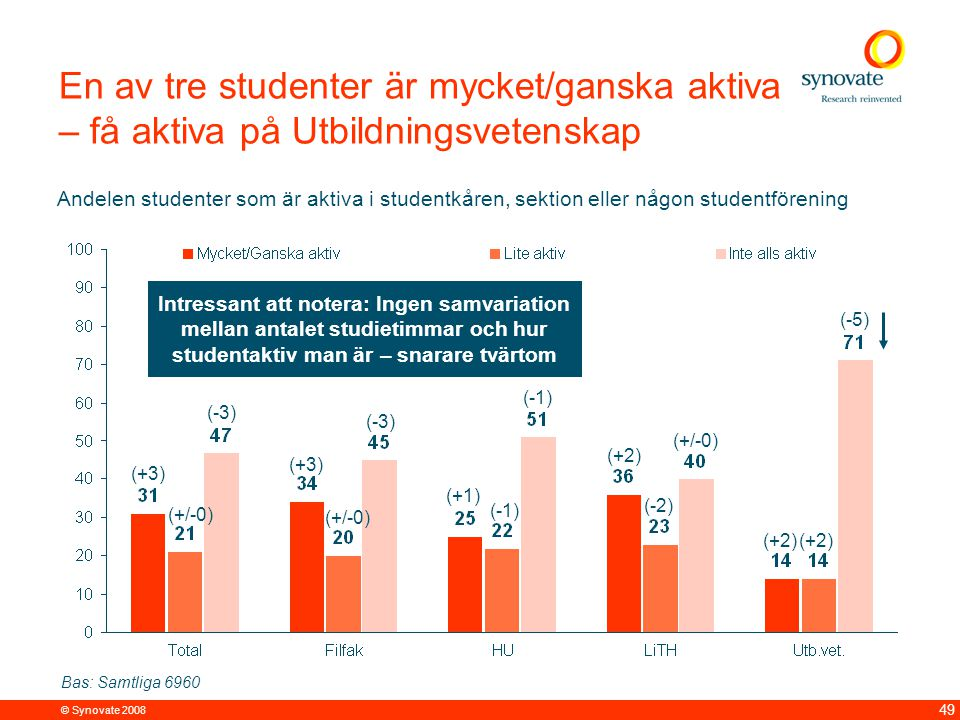8 av 10 LiU studenter nöjda med den sociala miljön på sin utbildning