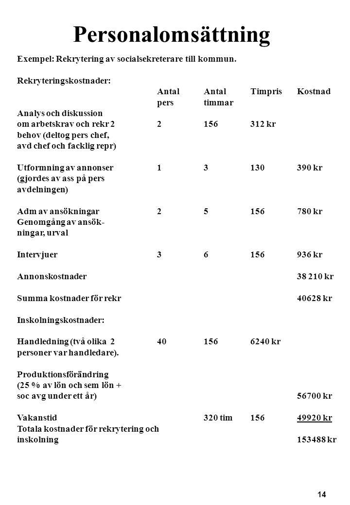 Personalomsättning Exempel: Rekrytering av socialsekreterare till kommun. Rekryteringskostnader: Antal Antal Timpris Kostnad.