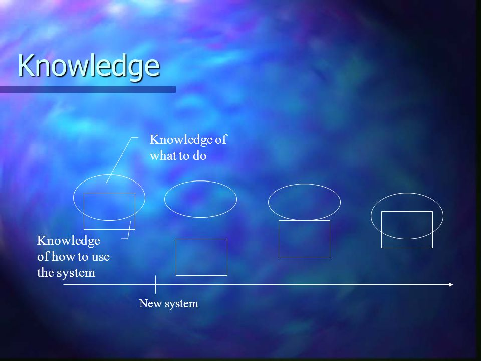 Knowledge Knowledge of what to do Knowledge of how to use the system
