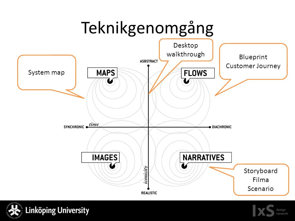 Teknikgenomgång Desktop walkthrough Blueprint Customer Journey