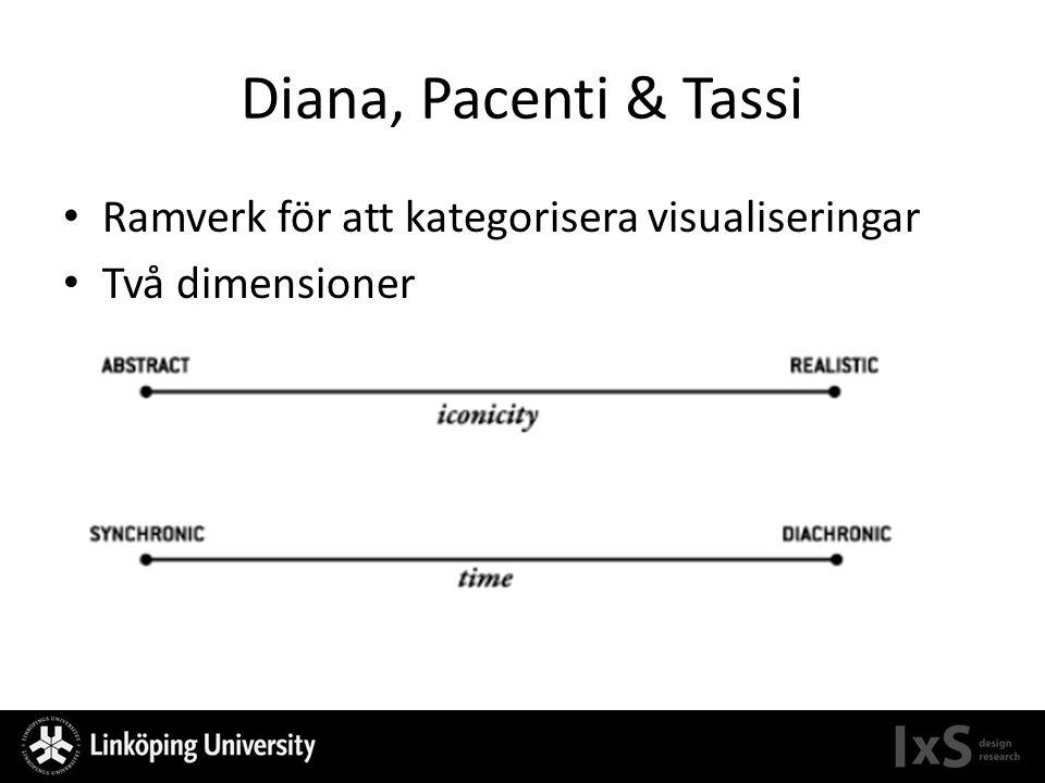 Diana, Pacenti & Tassi Ramverk för att kategorisera visualiseringar