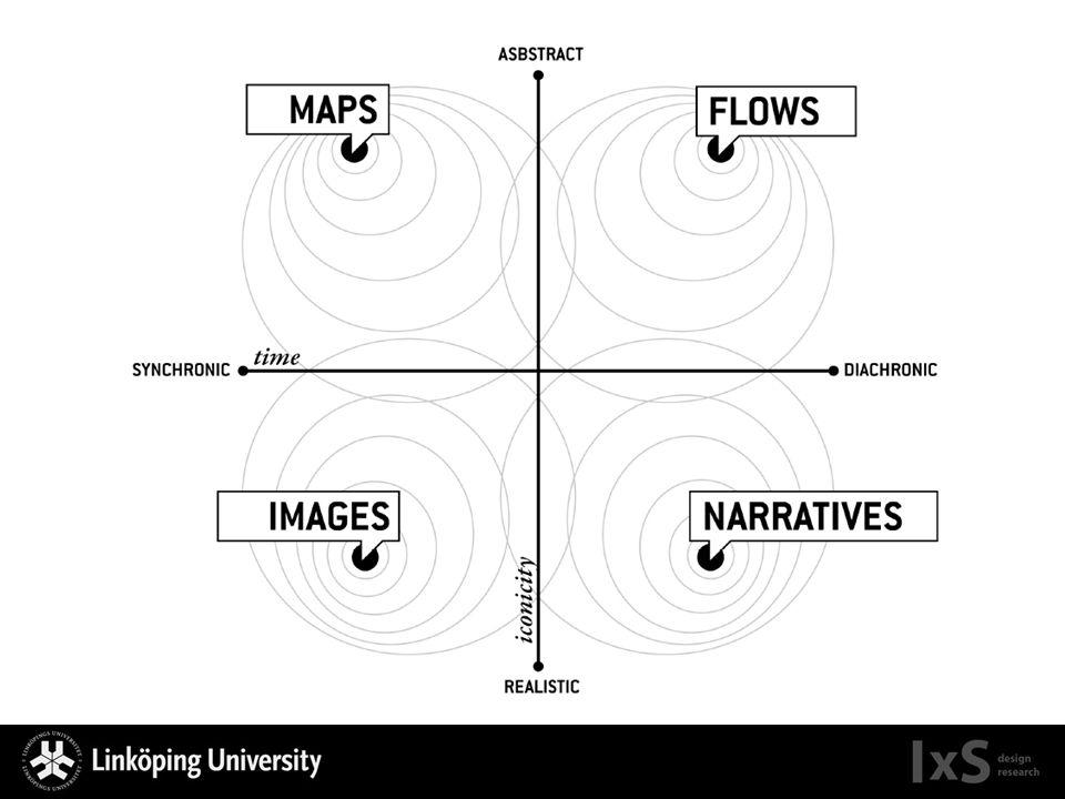 Sätts de två dimensionerna ihop får vi en karta med fyra olika typer av visualiseringar