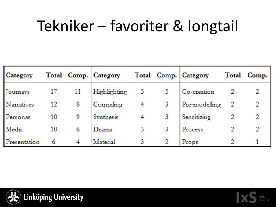 Tekniker – favoriter & longtail