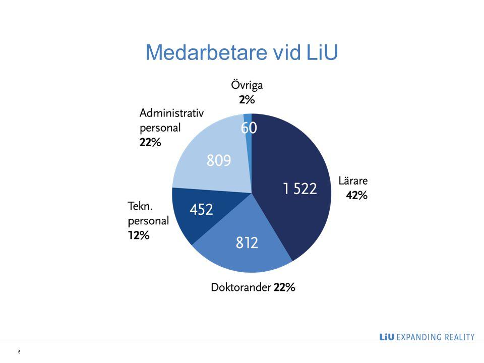 Medarbetare vid LiU 2017-04-06 Heltidsekvivalenter, ÅR 2012