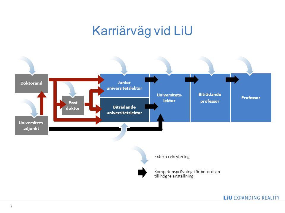 Karriärväg vid LiU 2017-04-06 Doktorand Junior universitetslektor