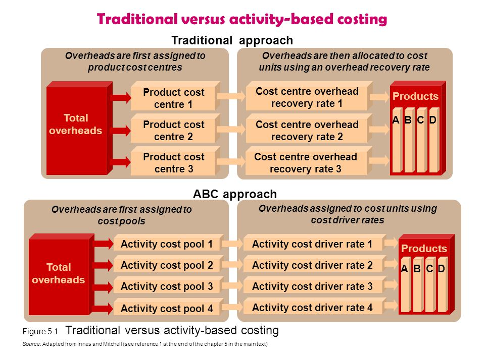 Traditional versus activity-based costing