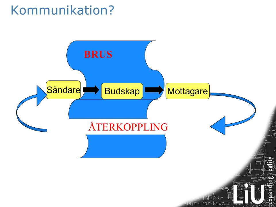 Kommunikation BRUS Sändare Budskap Mottagare ÅTERKOPPLING